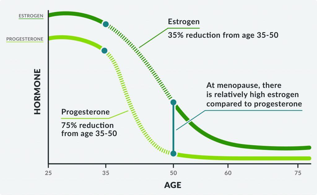 hormone progression chart